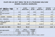 Resultados viaje coche gas GNC Seat Ibiza TGI Madrid-Valencia-Barcelona