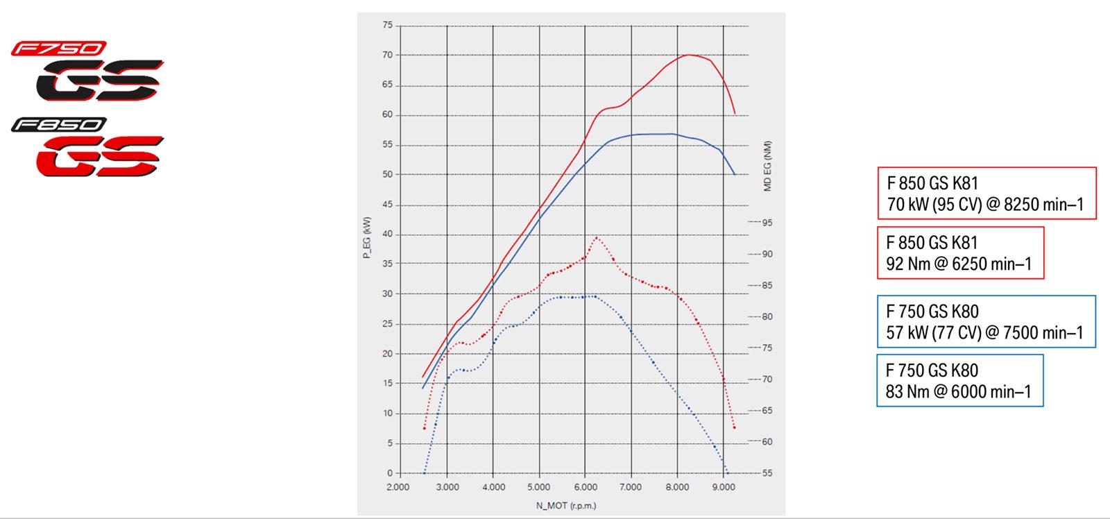 Curva de potencia y par motor BMW F 850 GS