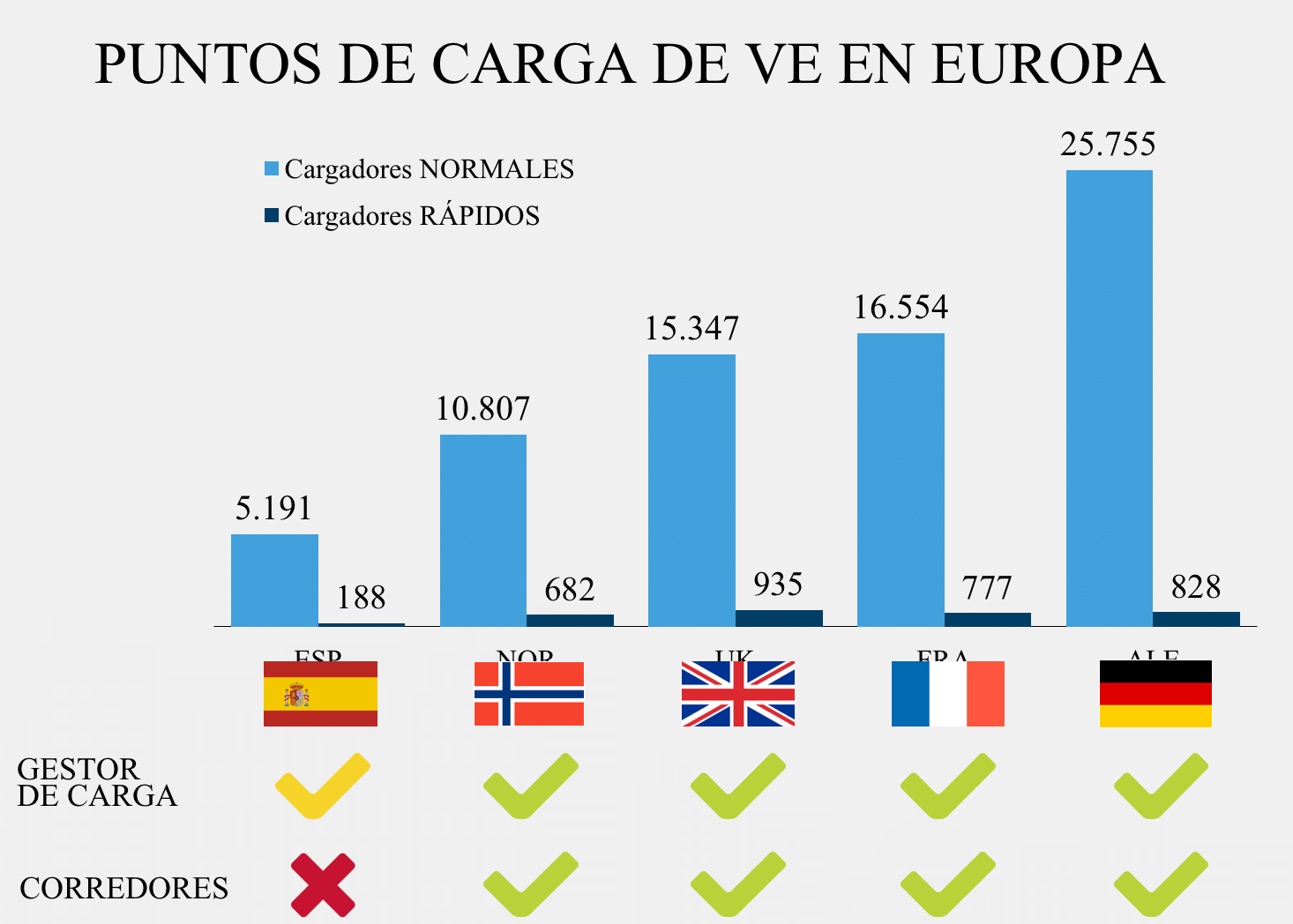 España tiene una infraestructura de cargadores muy por debajo a la de otros países europeos. (Fuente: Nissan)