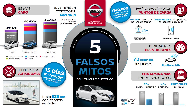 Nissan explica los cinco mitos falsos sobre el vehículo eléctrico